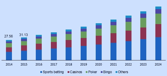 global-online-gambling-market