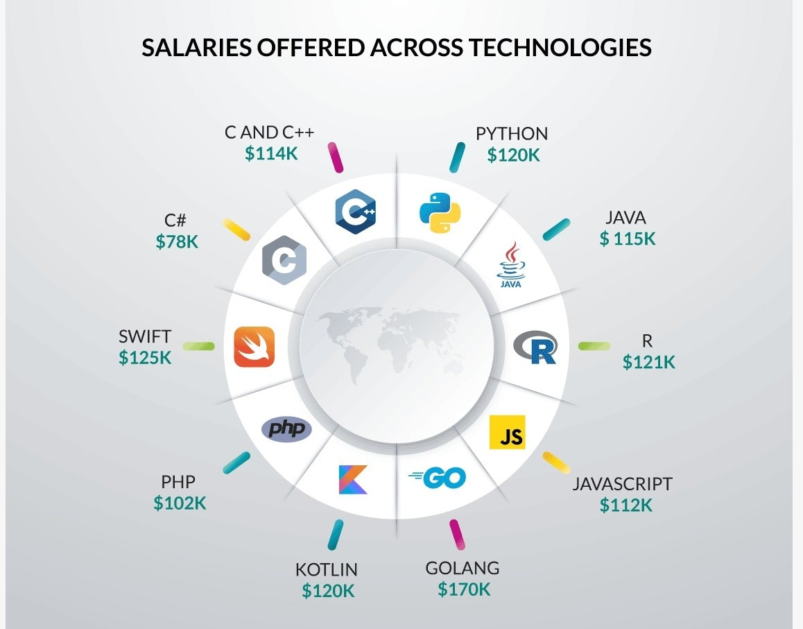 Salaries for different technology